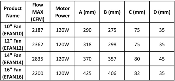 Electric Cooling Fan Dimensions for 120w Fans