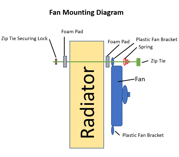 Electric Cooling Fan Mounting Diagram